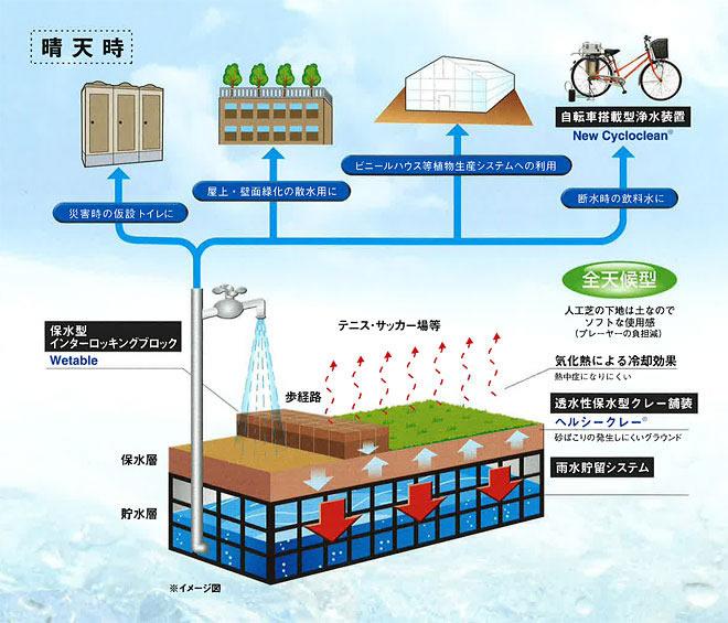 雨水貯留浸透システム05