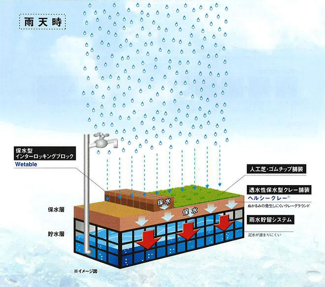 雨水貯留浸透システム06