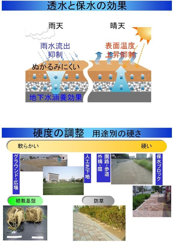 雨水浸透貯留循環システム