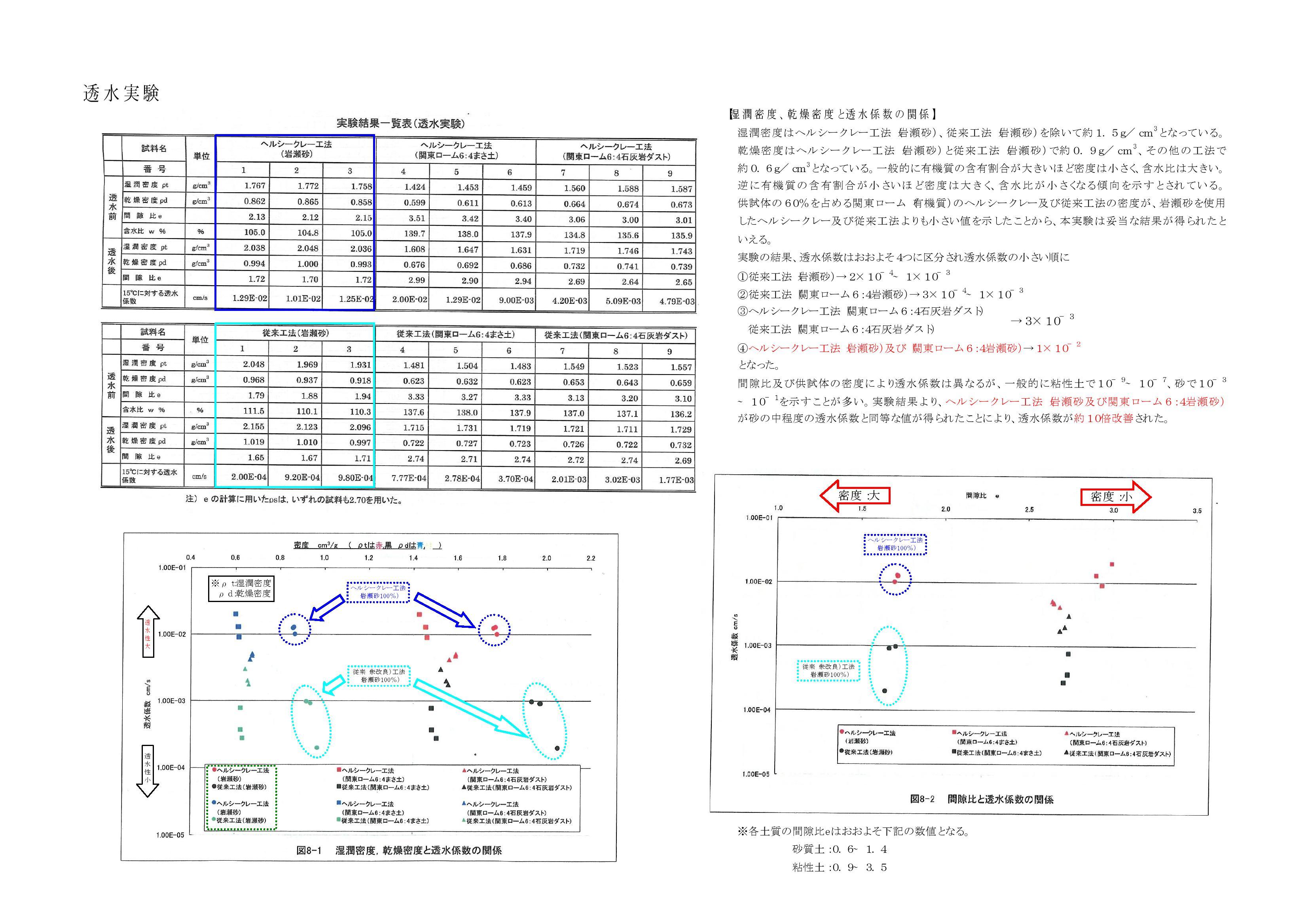 ヘルシークレー工法 透水・保水試験データ0002