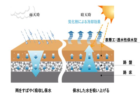HC気化熱現象
