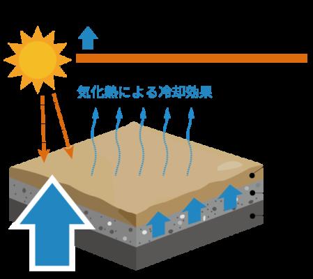 ヘルシークレー工法(透水性保水型工法)は晴天時には保水した水(雨)を吸い上げて蒸発させることで気化熱による冷却効果が発生します