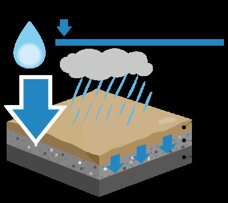 ヘルシークレー工法(透水性保水型工法)は雨天時には雨を素早く吸収・保水します
