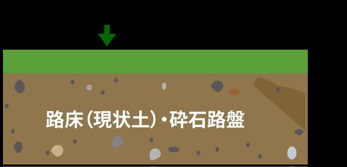 路床(現状土)・砕石路盤の上にヘルシーグリーンを10mm散布している図