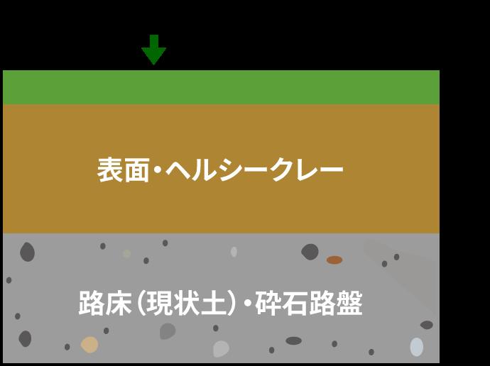 路床(現状土)・砕石路盤の上にヘルシークレーを100mm、その上にヘルシーグリーンを10mm散布している図