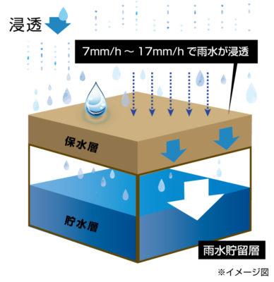 笑雨(わらう)システムの浸透の仕組み図